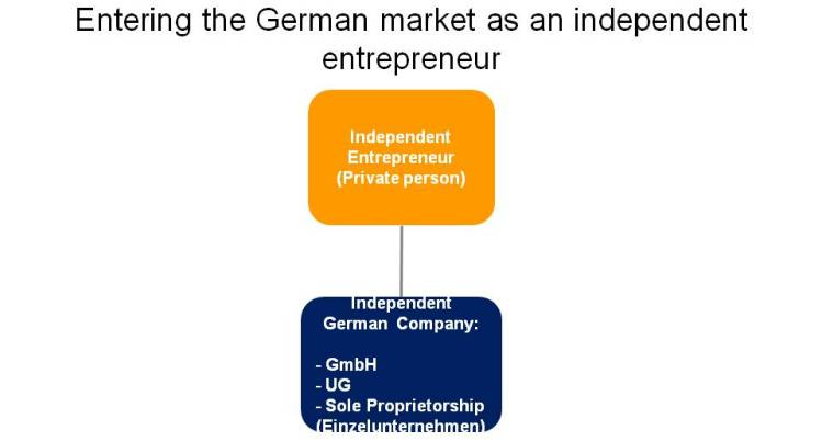 Minimum Gmbh formation of a company in germany which form indipa